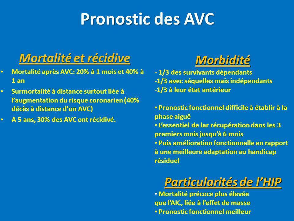 Pronostic des AVC Mortalité et récidive Mortalité après AVC: 20% à 1 mois et 40% à 1 an Surmortalité à distance surtout liée à laugmentation du risque