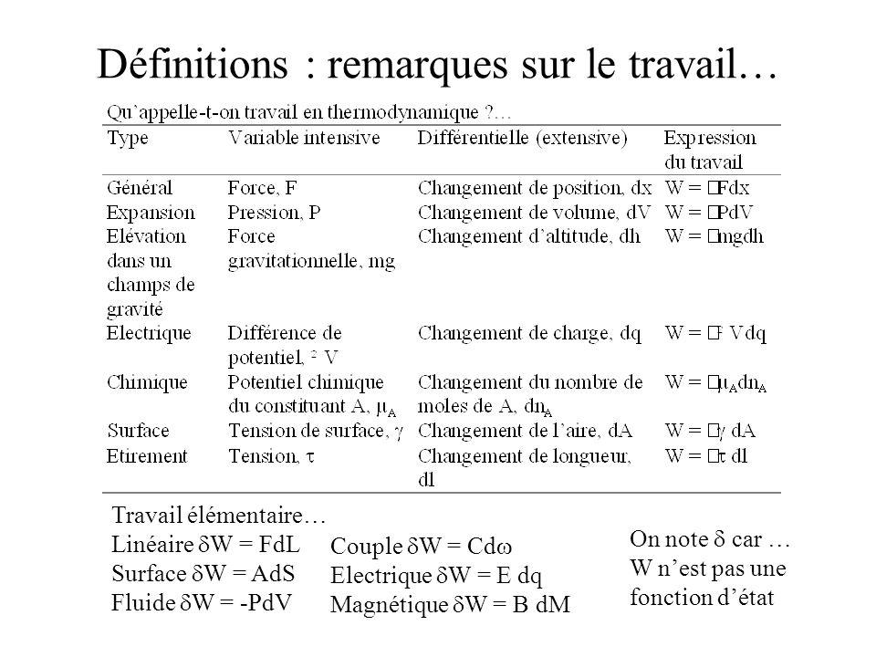 Travail élémentaire… Linéaire W = FdL Surface W = AdS Fluide W = -PdV Couple W = Cd Electrique W = E dq Magnétique W = B dM On note car … W nest pas u