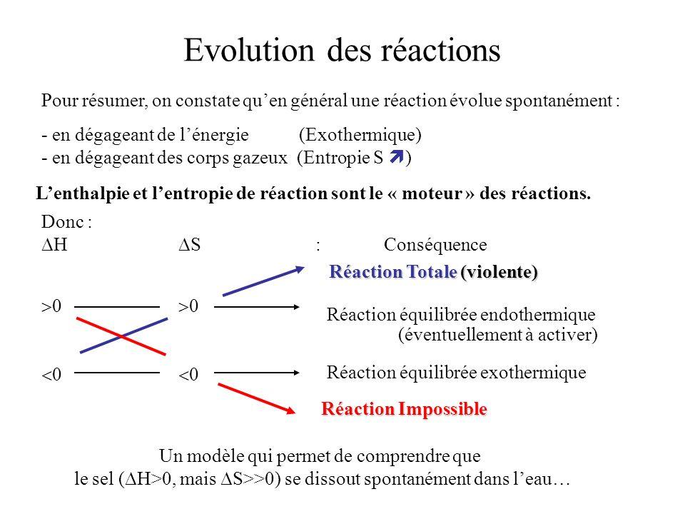 Donc : H S:Conséquence Réaction Totale (violente) Réaction Impossible Réaction équilibrée exothermique Réaction équilibrée endothermique (éventuelleme