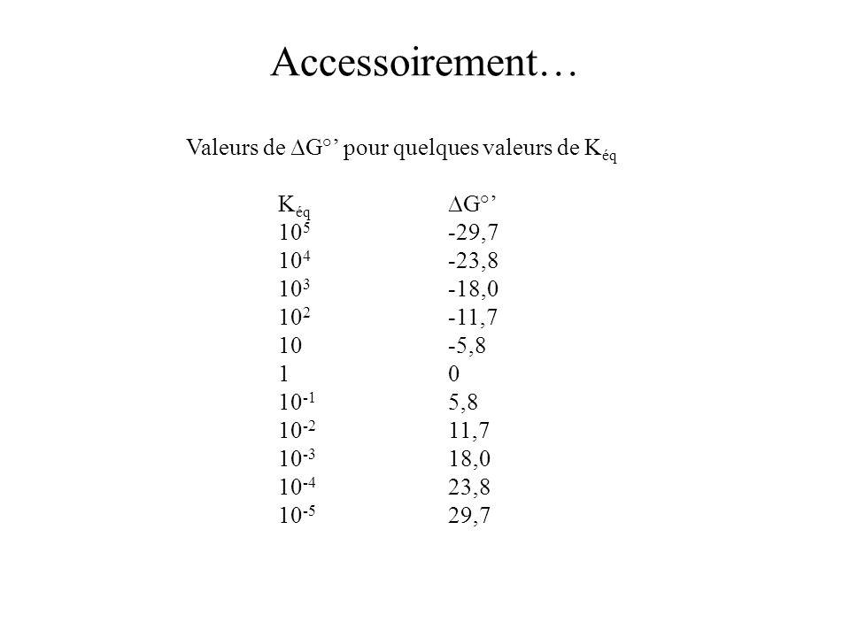 Accessoirement… Valeurs de G° pour quelques valeurs de K éq K éq G° 10 5 -29,7 10 4 -23,8 10 3 -18,0 10 2 -11,7 10-5,8 10 10 -1 5,8 10 -2 11,7 10 -3 1
