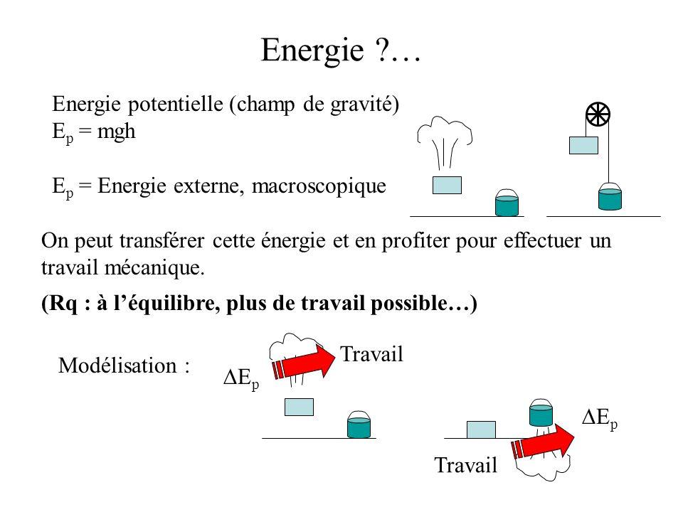 Energie potentielle (champ de gravité) E p = mgh E p = Energie externe, macroscopique On peut transférer cette énergie et en profiter pour effectuer u