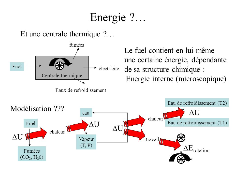 Centrale thermique Fuel fumées Eaux de refroidissement électricité Le fuel contient en lui-même une certaine énergie, dépendante de sa structure chimi