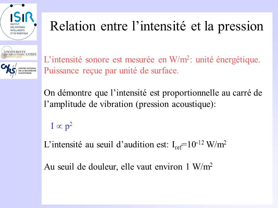 Pression La pression au seuil est 10 10 fois plus petite que la pression atmosphérique (P 0 10 5 Pa). Au seuil daudition, lamplitude des vibrations du