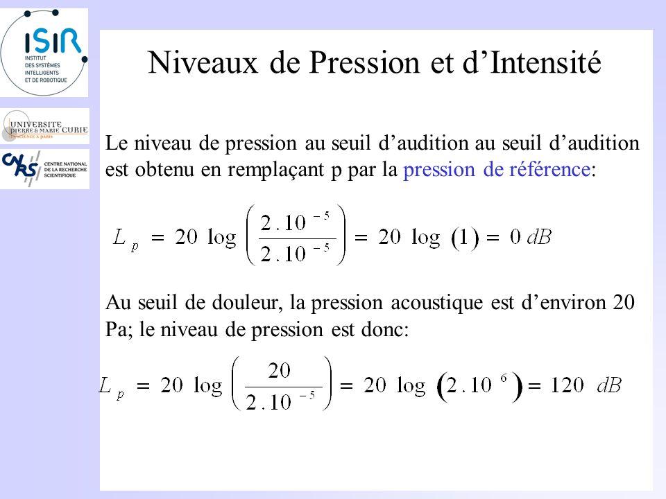 Niveaux de Pression et dIntensité Définition du niveau de pression Pour un son de pression acoustique p avec une pression de référence (au seuil daudition) p ref =2 10 -5 Pa.