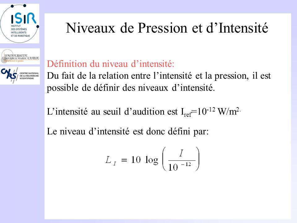Niveaux de Pression et dIntensité Le niveau de pression au seuil daudition au seuil daudition est obtenu en remplaçant p par la pression de référence: Au seuil de douleur, la pression acoustique est denviron 20 Pa; le niveau de pression est donc: