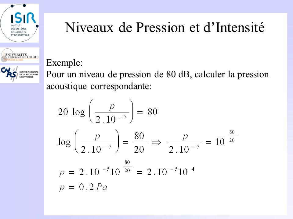 Niveaux de Pression et dIntensité Comment retrouver la pression à partir du niveau? Méthode: