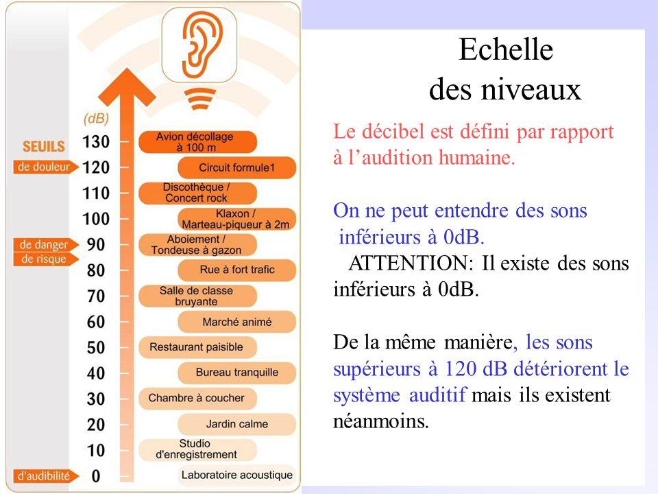 Niveaux de Pression et dIntensité Exemple: Pour un niveau de pression de 80 dB, calculer la pression acoustique correspondante: