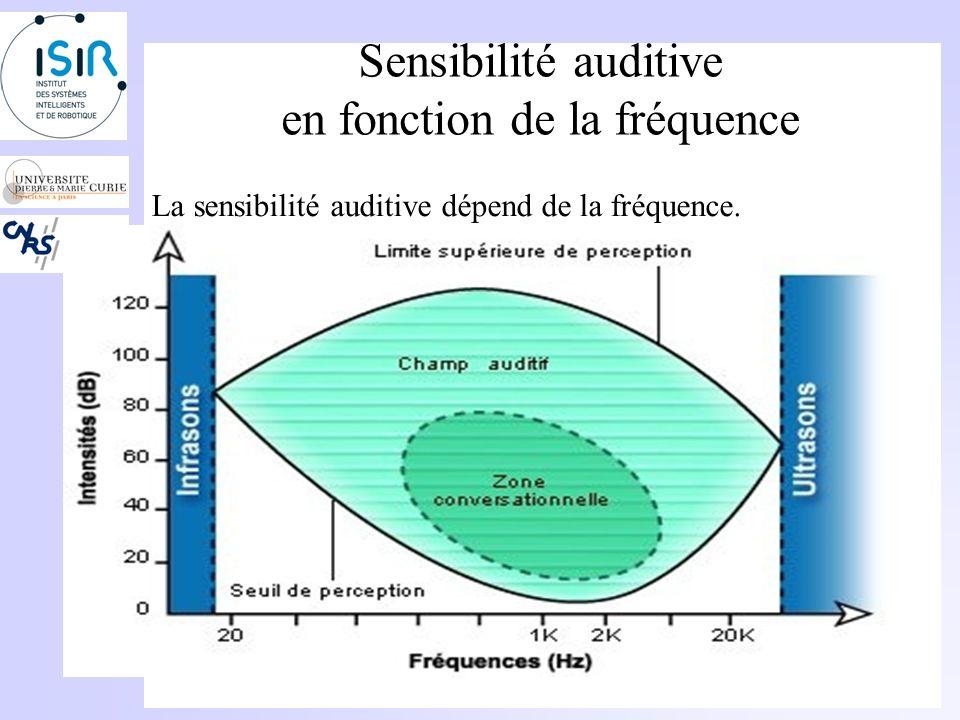 Seuil différentiel Définition: On appelle seuil différentiel de niveau la plus petite variation de niveau que loreille humaine puisse percevoir.
