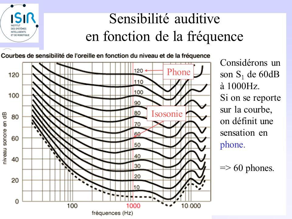 Sensibilité auditive en fonction de la fréquence La sensibilité auditive dépend de la fréquence.