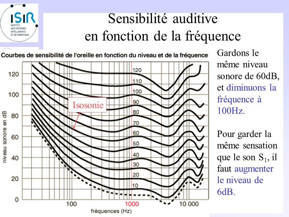 Sensibilité auditive en fonction de la fréquence Considérons un son S 1 de 60dB à 1000Hz. Si on se reporte sur la courbe, on définit une sensation en