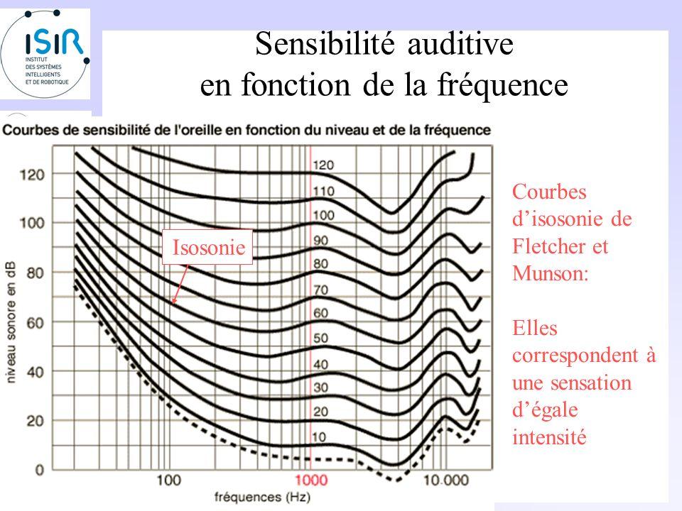 Sensibilité auditive en fonction de la fréquence Gardons le même niveau sonore de 60dB, et diminuons la fréquence à 100Hz. Pour garder la même sensati