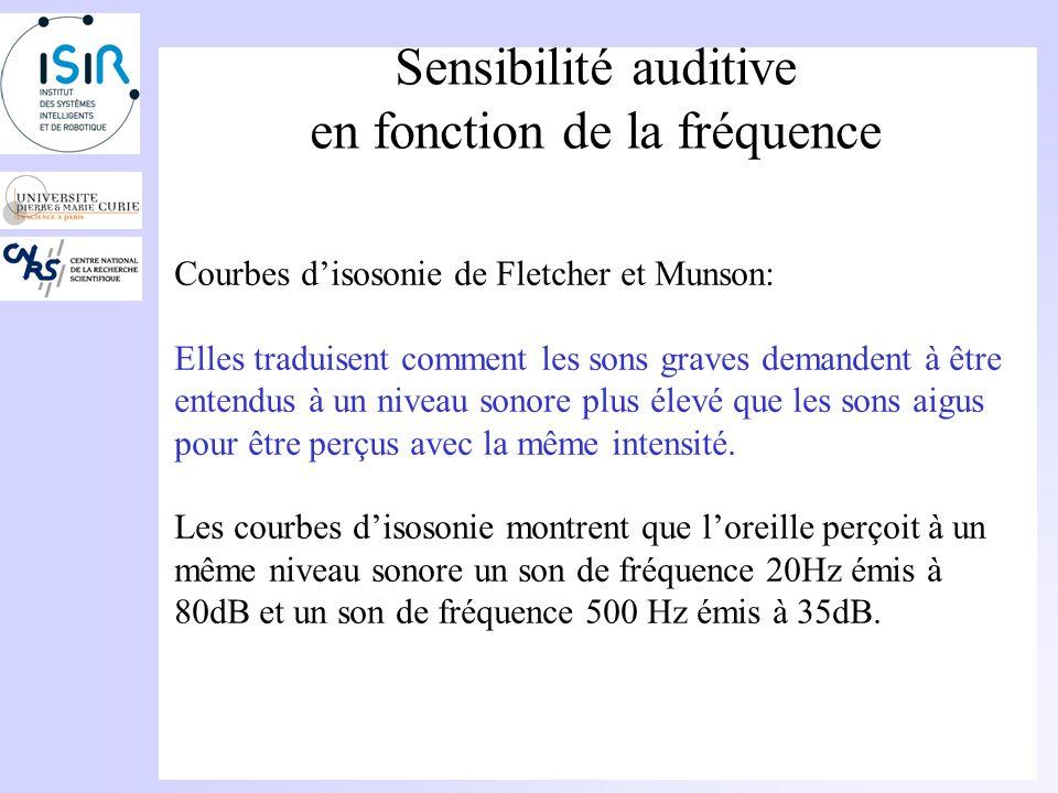 Sensibilité auditive en fonction de la fréquence Courbes disosonie de Fletcher et Munson: Elles correspondent à une sensation dégale intensité Isosonie