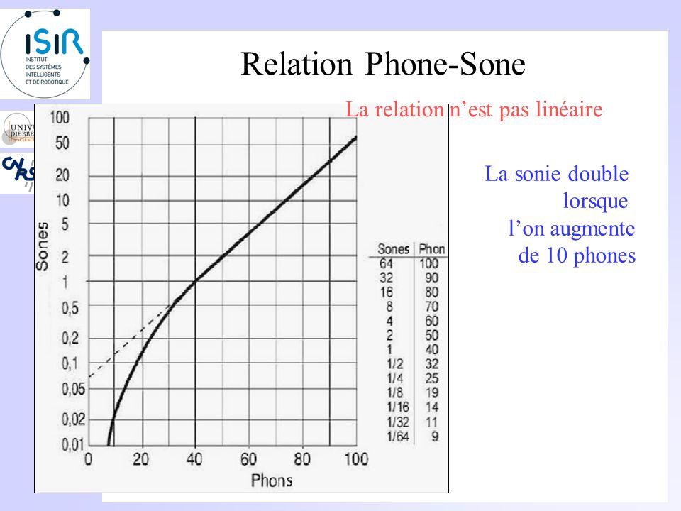 Sonie Un son de 2 sones semble deux fois plus fort quun son de 1 sone. 4 sones deux fois plus fort quun son de 2 sones. Les tests découte montrent que