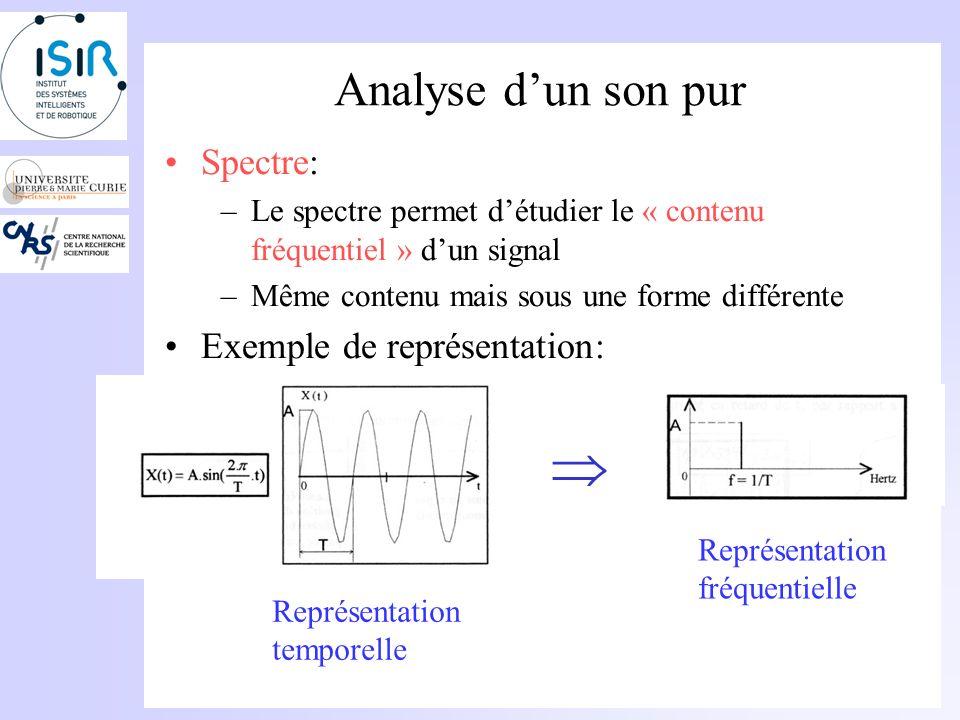Analyse dun son pur Amplitude : –Souvent mesurée en décibels –Dépend de « lintensité » du son