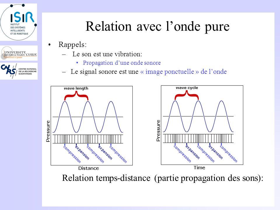 Analyse dun son pur Spectre: –Le spectre permet détudier le « contenu fréquentiel » dun signal –Même contenu mais sous une forme différente Exemple de représentation: Représentation temporelle Représentation fréquentielle