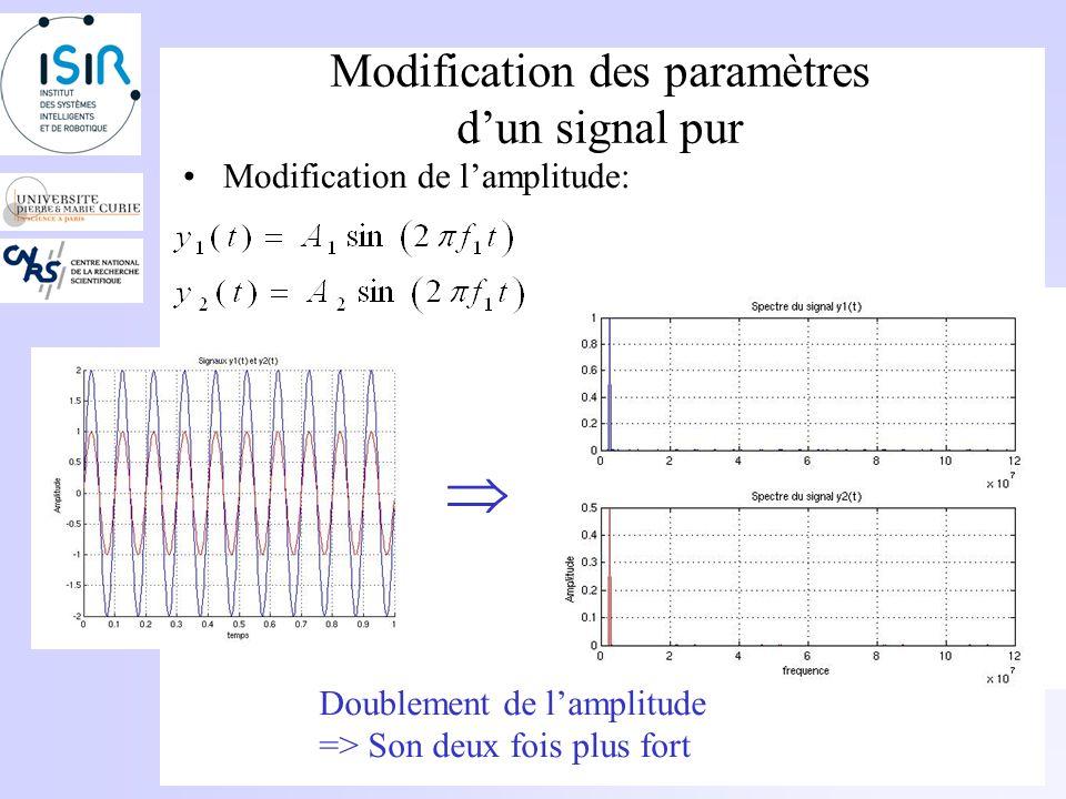 Analyse dun son pur Interprétation de la notion de fréquence: –Plus la fréquence est basse, plus le son est grave –Plus la fréquence est haute, plus le son est aigu Son avec une fréquence de 220Hz Son avec une fréquence de 1100Hz