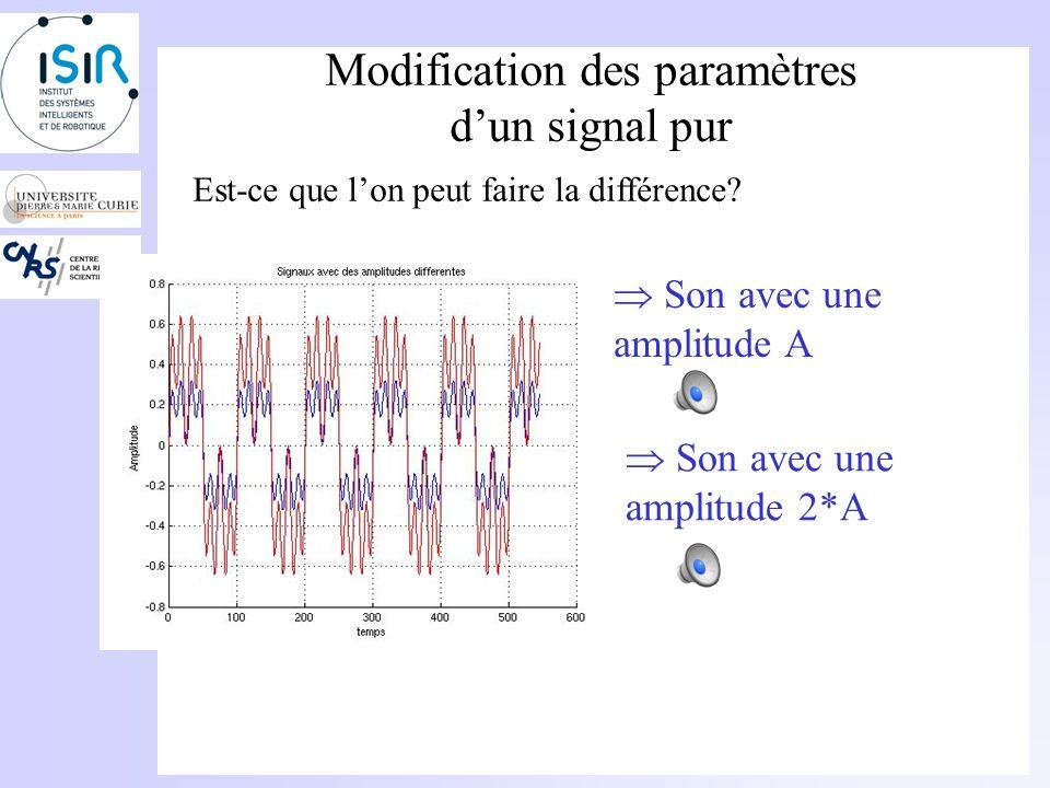 Modification des paramètres dun signal pur Modification de lamplitude: Doublement de lamplitude => Son deux fois plus fort