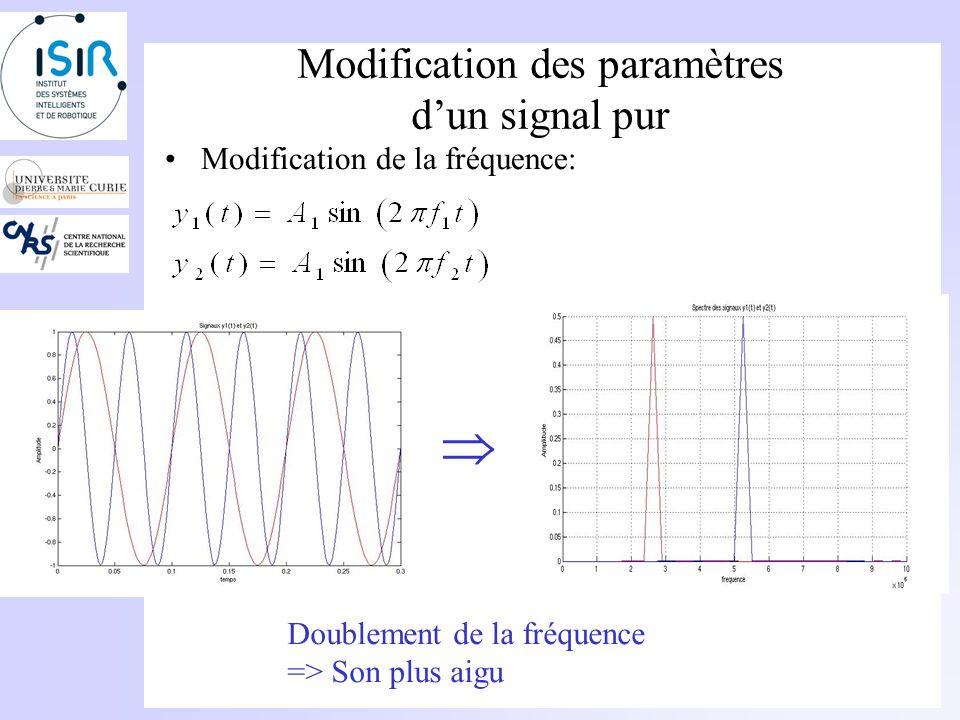 Modification des paramètres dun signal pur Est-ce que lon peut faire la différence? Son avec une amplitude A Son avec une amplitude 2*A