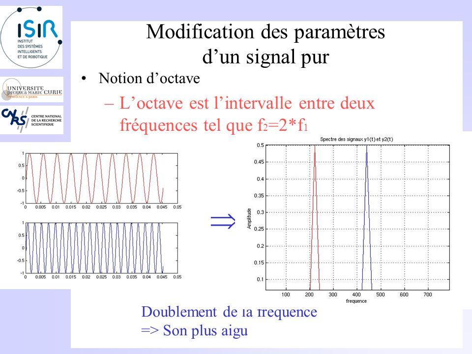 Modification des paramètres dun signal pur Modification de la fréquence: Doublement de la fréquence => Son plus aigu