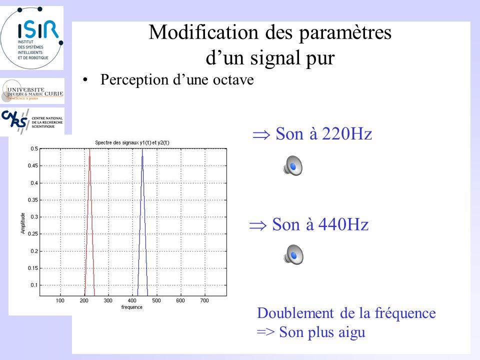 Modification des paramètres dun signal pur Notion doctave –Loctave est lintervalle entre deux fréquences tel que f 2 =2*f 1 Doublement de la fréquence => Son plus aigu