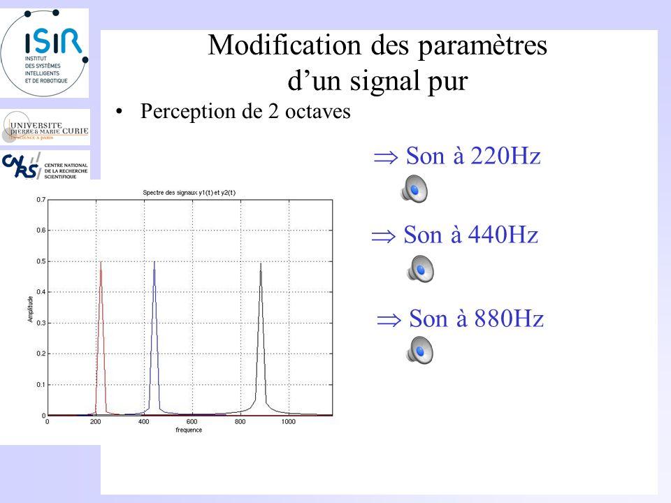 Modification des paramètres dun signal pur Perception dune octave Son à 220Hz Doublement de la fréquence => Son plus aigu Son à 440Hz