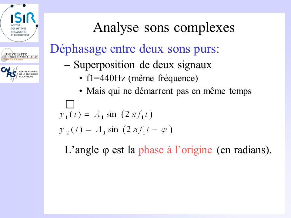 Analyse sons complexes Représentation temporelle Représentation fréquentielle