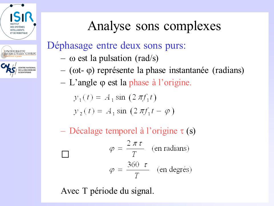 Analyse sons complexes Déphasage entre deux sons purs: –Superposition de deux signaux f1=440Hz (même fréquence) Mais qui ne démarrent pas en même temps Langle est la phase à lorigine (en radians).
