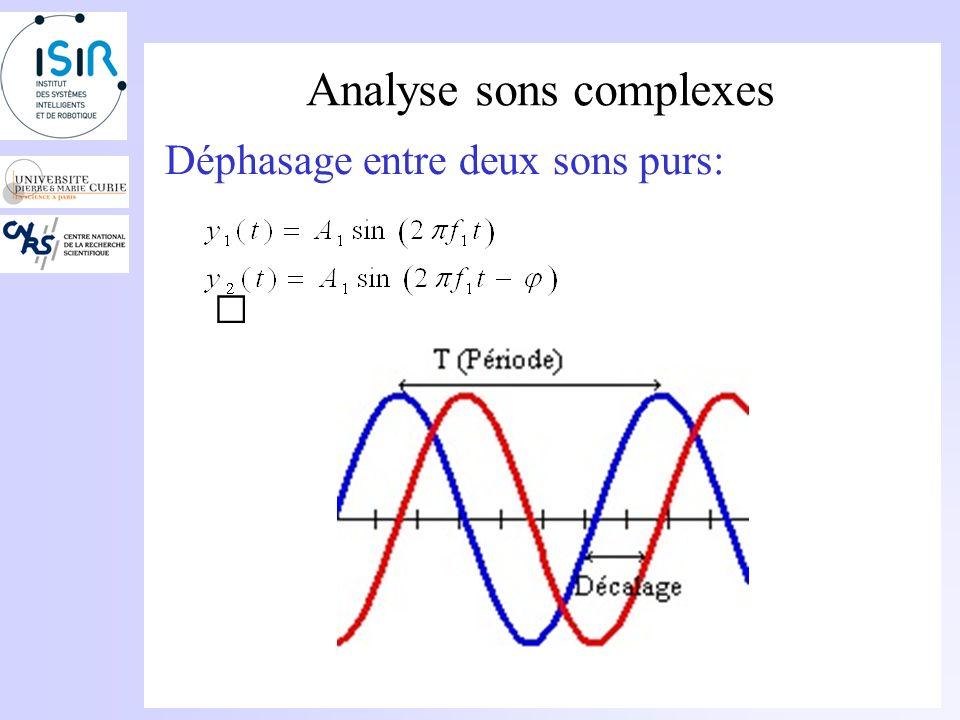 Analyse sons complexes Déphasage entre deux sons purs: – est la pulsation (rad/s) –( t- ) représente la phase instantanée (radians) –Langle est la phase à lorigine.