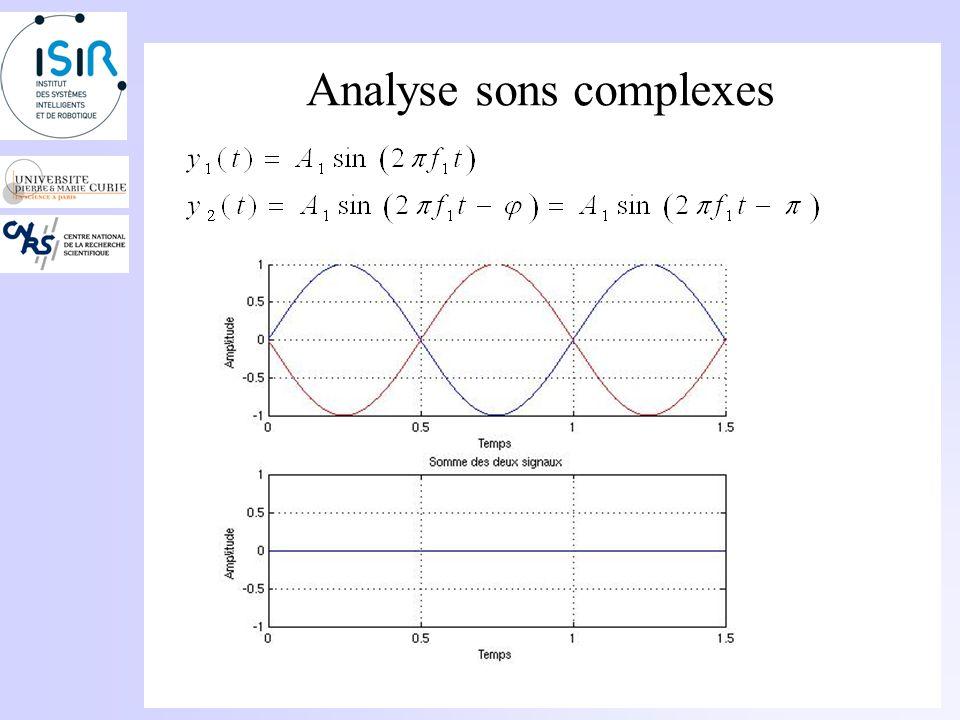 Analyse sons complexes Déphasage entre deux sons purs: Déphasage de rad : Les deux signaux sont en opposition de phase