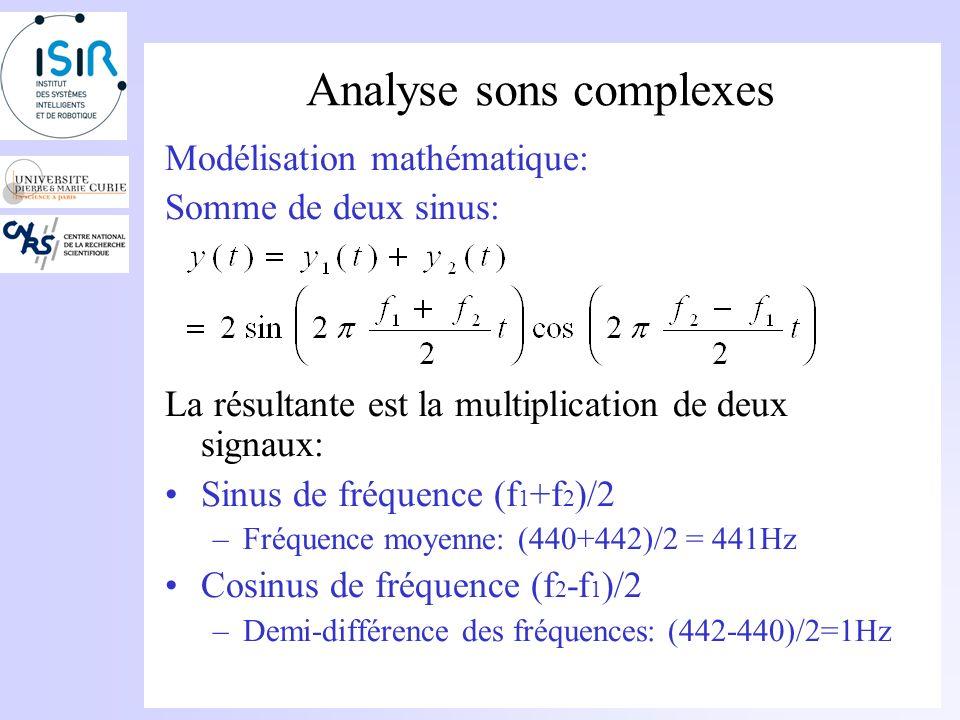 Analyse sons complexes Modélisation mathématique: Somme de deux sinus: