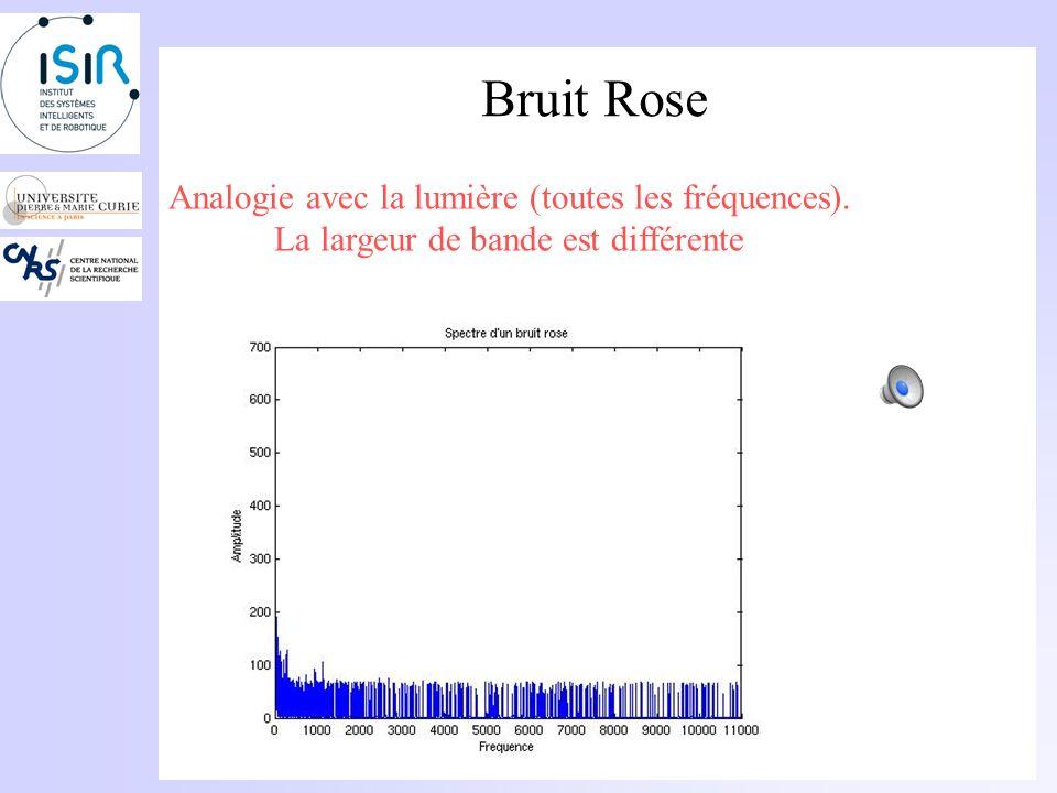 Bruit Blanc La distribution spectrale dun bruit blanc est uniforme: La densité spectrale est uniforme. Analogie avec la lumière (toutes les fréquences