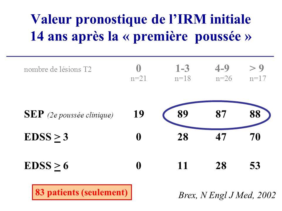 Valeur pronostique de lIRM initiale 14 ans après la « première poussée » nombre de lésions T2 01-3 4-9> 9 n=21n=18 n=26 n=17 SEP (2e poussée clinique) 19898788 EDSS > 30284770 EDSS > 60112853 Brex, N Engl J Med, 2002 83 patients (seulement)
