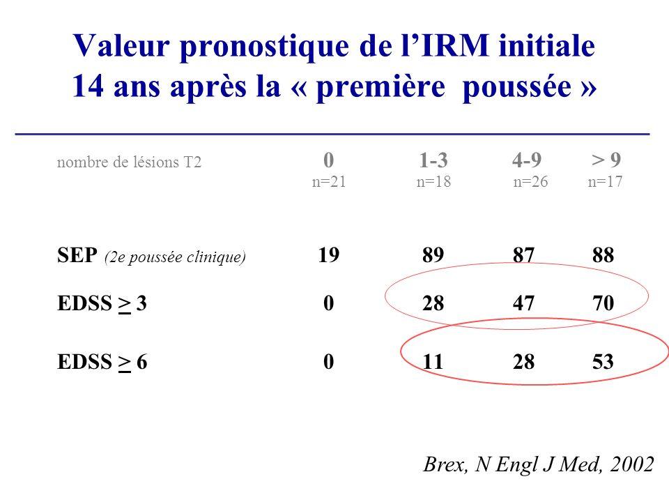 Valeur pronostique de lIRM initiale 14 ans après la « première poussée » nombre de lésions T2 01-3 4-9> 9 n=21n=18 n=26 n=17 SEP (2e poussée clinique) 19898788 EDSS > 30284770 EDSS > 60112853 Brex, N Engl J Med, 2002
