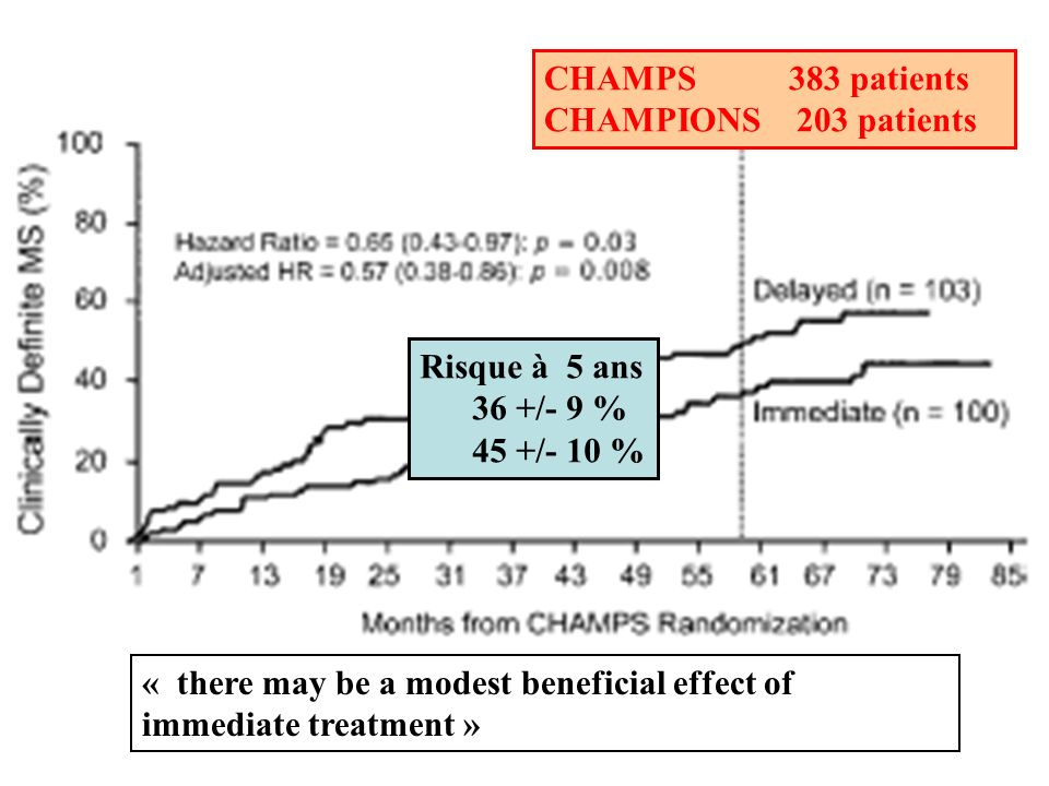 CHAMPS 383 patients CHAMPIONS 203 patients Risque à 5 ans 36 +/- 9 % 45 +/- 10 % « there may be a modest beneficial effect of immediate treatment »