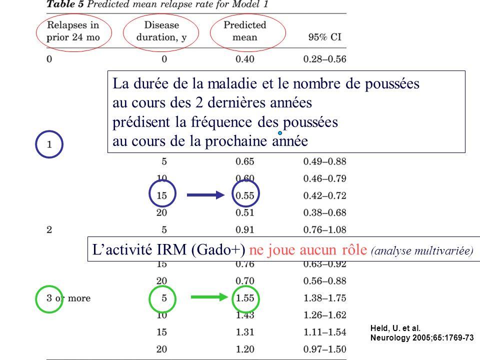 Held, U. et al. Neurology 2005;65:1769-73 La durée de la maladie et le nombre de poussées au cours des 2 dernières années prédisent la fréquence des p