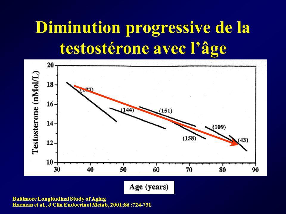 Diminution progressive de la testostérone avec lâge Baltimore Longitudinal Study of Aging Harman et al., J Clin Endocrinol Metab, 2001;86 :724-731