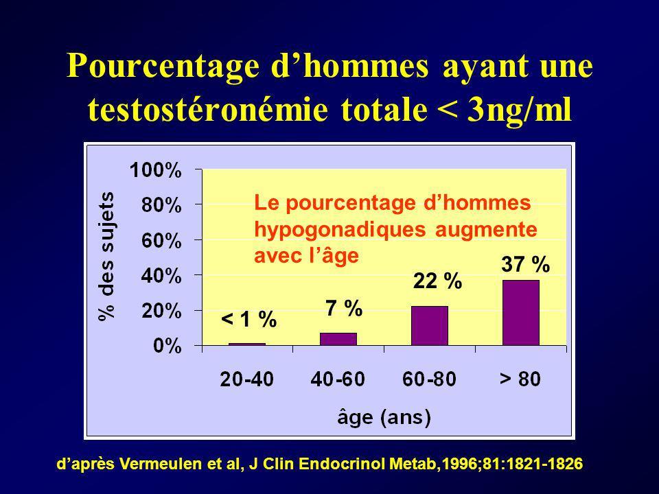 Pourcentage dhommes ayant une testostéronémie totale < 3ng/ml Le pourcentage dhommes hypogonadiques augmente avec lâge daprès Vermeulen et al, J Clin