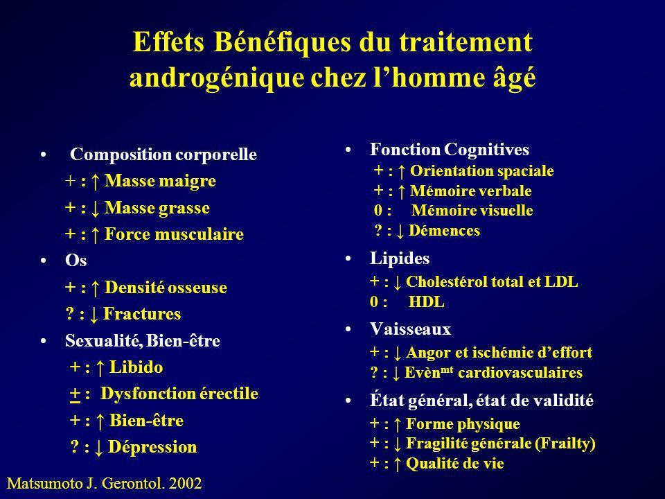 Effets Bénéfiques du traitement androgénique chez lhomme âgé Composition corporelle + : Masse maigre + : Masse grasse + : Force musculaire Os + : Dens