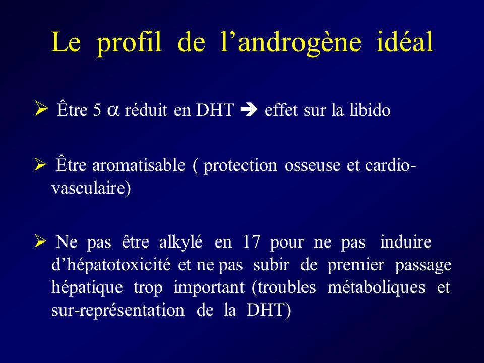 Le profil de landrogène idéal Être 5 réduit en DHT effet sur la libido Être aromatisable ( protection osseuse et cardio- vasculaire) Ne pas être alkyl