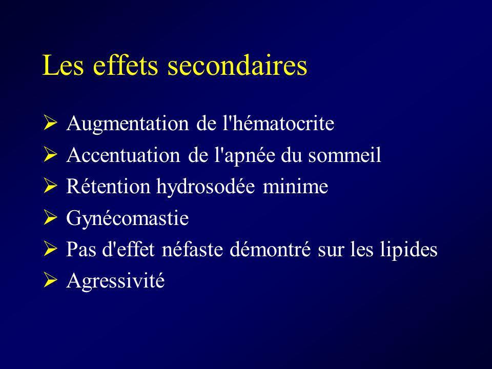 Les effets secondaires Augmentation de l'hématocrite Accentuation de l'apnée du sommeil Rétention hydrosodée minime Gynécomastie Pas d'effet néfaste d
