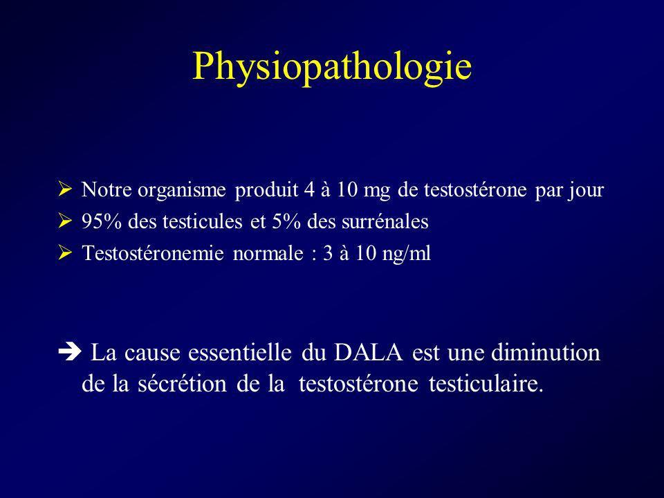 Physiopathologie Notre organisme produit 4 à 10 mg de testostérone par jour 95% des testicules et 5% des surrénales Testostéronemie normale : 3 à 10 n