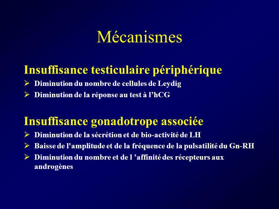 Mécanismes Insuffisance testiculaire périphérique Diminution du nombre de cellules de Leydig Diminution de la réponse au test à lhCG Insuffisance gona