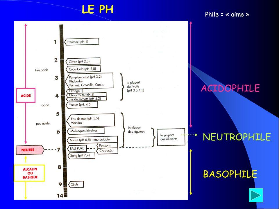 LE PH ACIDOPHILE NEUTROPHILE BASOPHILE Phile = « aime »