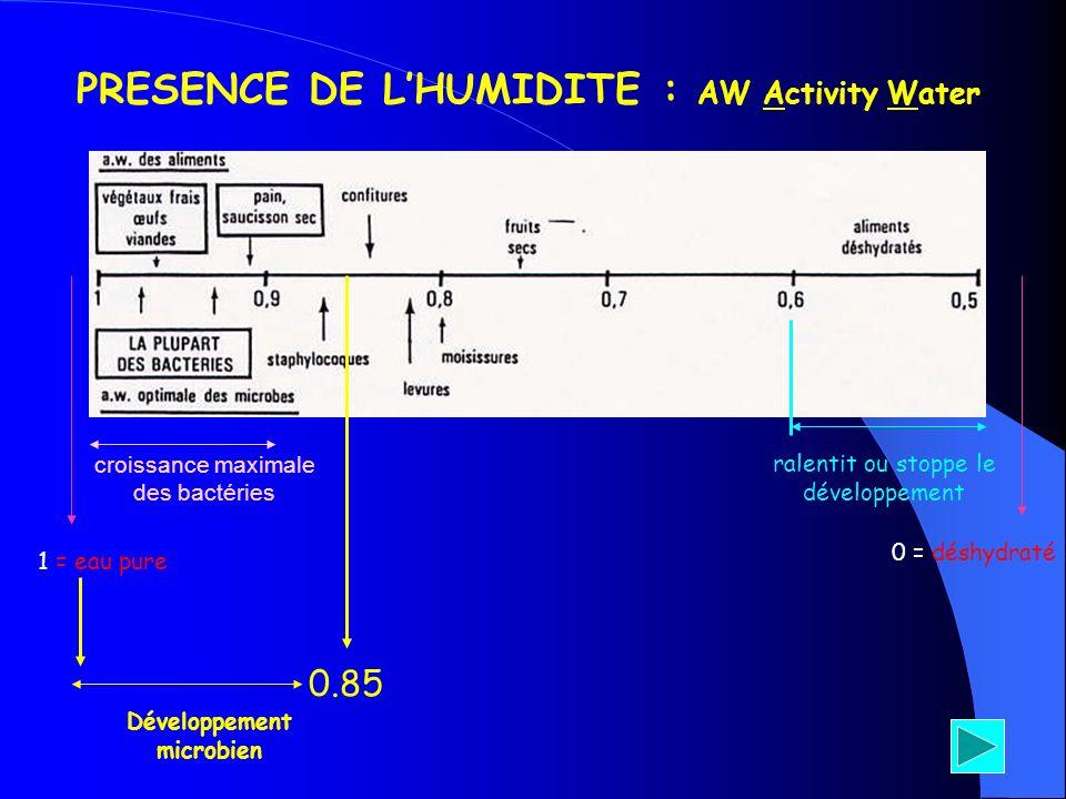 PRESENCE DE LHUMIDITE : AW Activity Water 0 = déshydraté 1 = eau pure ralentit ou stoppe le développement croissance maximale des bactéries 0.85 Dével