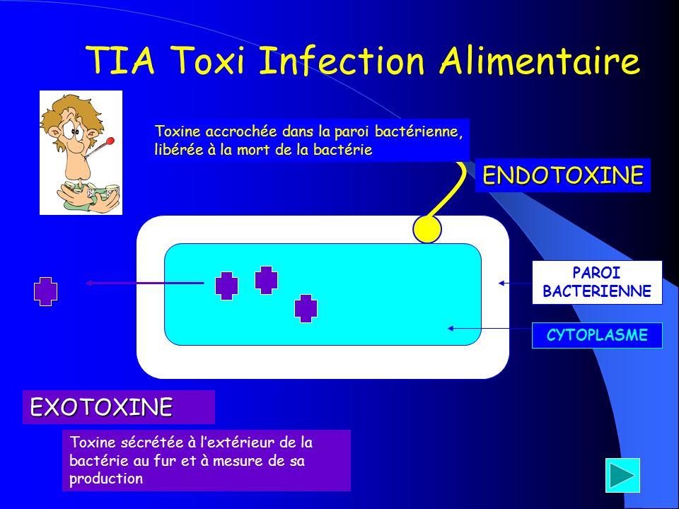 TIA Toxi Infection Alimentaire PAROI BACTERIENNE ENDOTOXINE EXOTOXINE Toxine accrochée dans la paroi bactérienne, libérée à la mort de la bactérie Tox