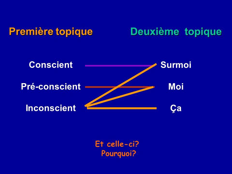 Première topique Conscient Pré-conscient Inconscient Deuxième topique Surmoi Moi Ça Et celle-ci? Pourquoi?