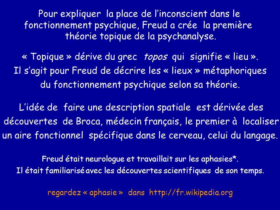Pour expliquer la place de linconscient dans le fonctionnement psychique, Freud a crée la première théorie topique de la psychanalyse. « Topique » dér