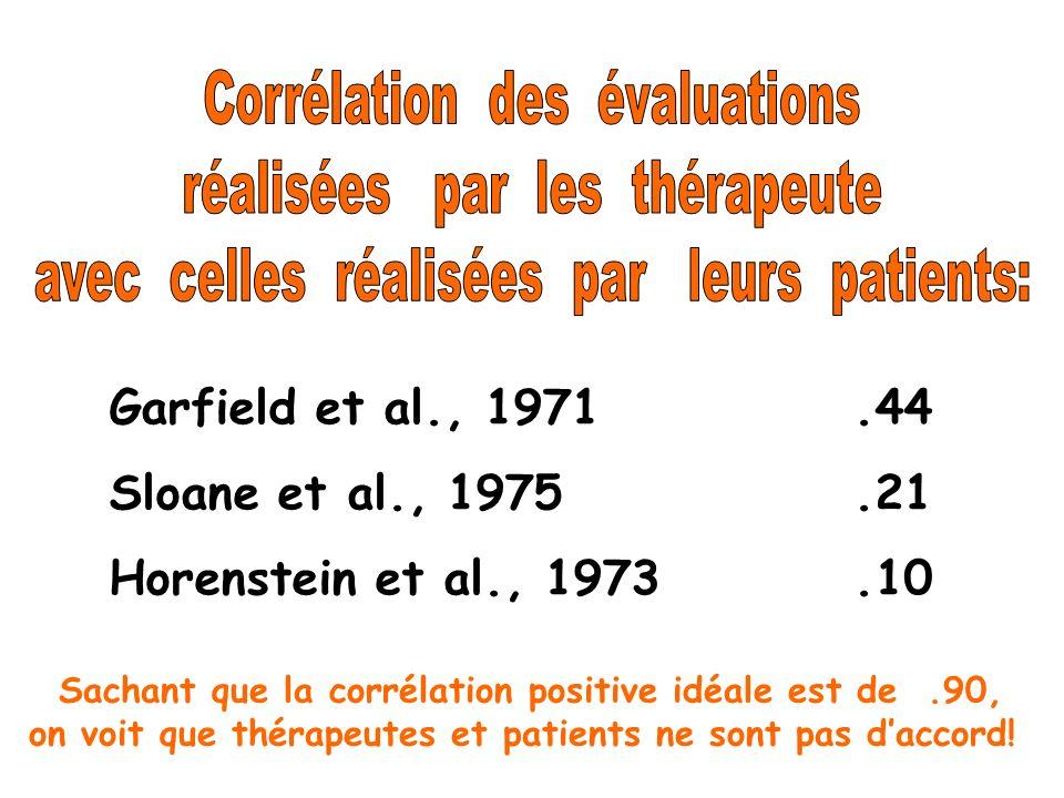 Garfield et al., 1971.44 Sloane et al., 1975.21 Horenstein et al., 1973.10 Sachant que la corrélation positive idéale est de.90, on voit que thérapeut