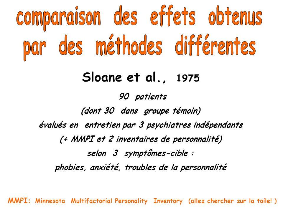90 patients (dont 30 dans groupe témoin) évalués en entretien par 3 psychiatres indépendants (+ MMPI et 2 inventaires de personnalité) selon 3 symptôm