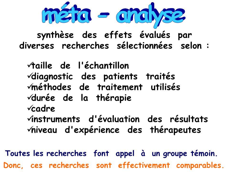 synthèse des effets évalués par diverses recherches sélectionnées selon : taille de l'échantillon diagnostic des patients traités méthodes de traiteme